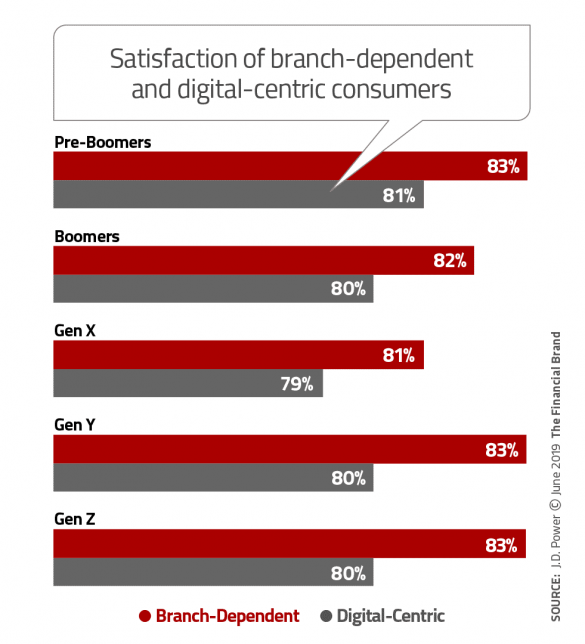 Satisfaction of branch-dependent and digital-centric consumers