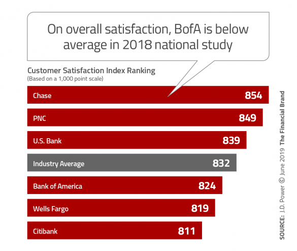 On overall satisfaction Bank of America is below average in 2018 national study