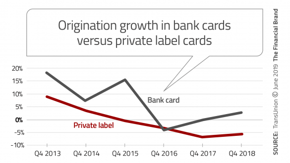 Origination growth in bank cards versus private label cards