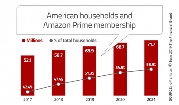 American housefholds and Amazon prime membership