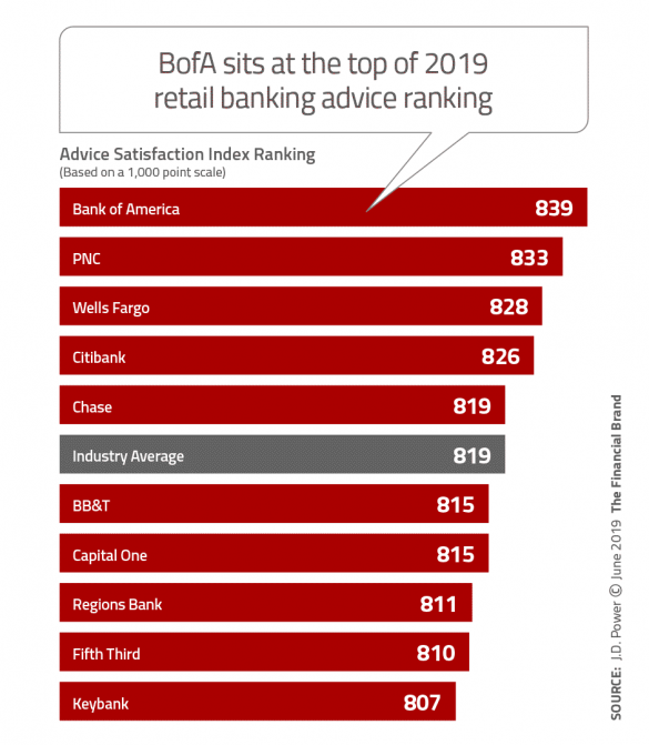 Bank of America sits at the top of 2019 retail banking advice ranking