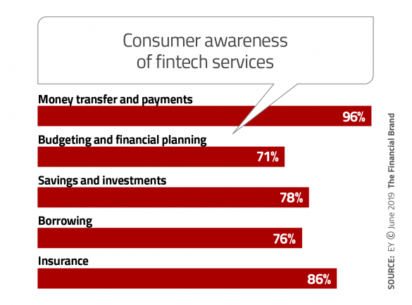 Banking customers awareness of fintech