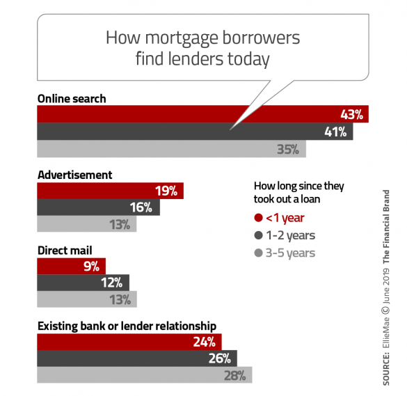 How mortgage borrowers find lenders today