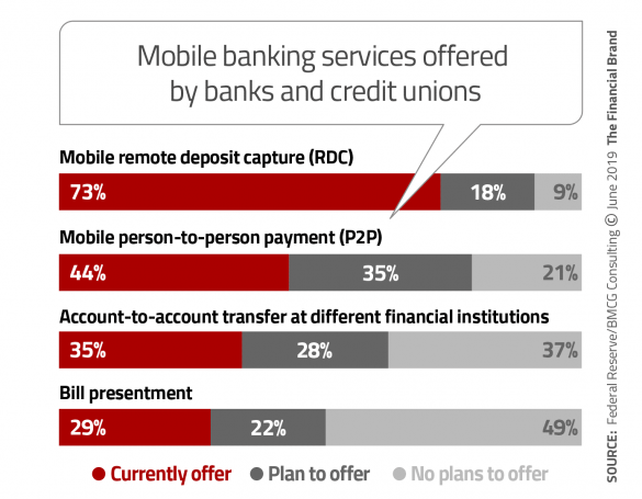 Mobile banking services offered by banks and credit unions