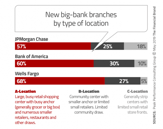 new big bank branches by location type