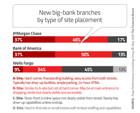 new big bank branches by sype of site placement