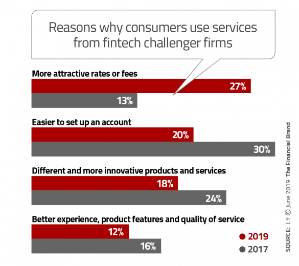 reasons banking customers use fintech services