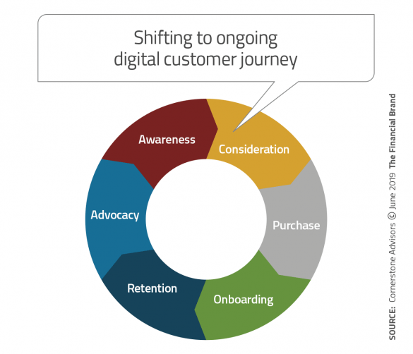 Shifting to ongoing digital customer journey