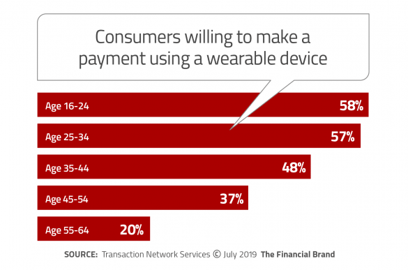 Consumers willing to make a payment using a warable device
