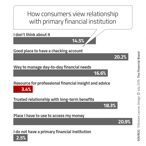 How consumers view relationships with primary financial institution