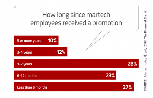 How long since martech employees received a promotion