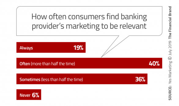 How often consumers find their banking providers marketing to be relevant