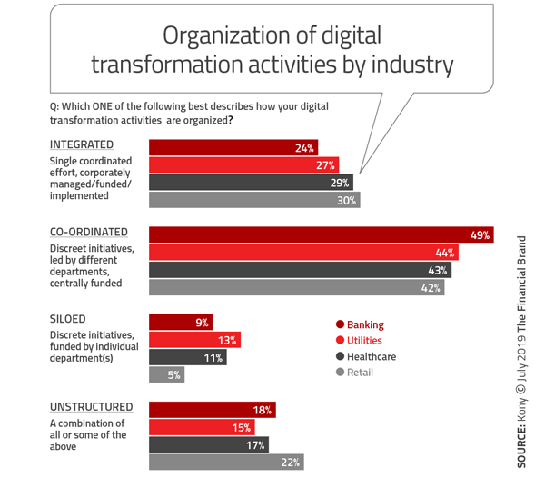 Digital Banking Transformation Strategies Neglect The Customer Experience