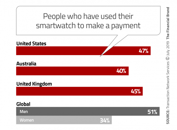 People who have used their smartwatch to make a payment