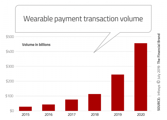 Wearable payment transaction volume