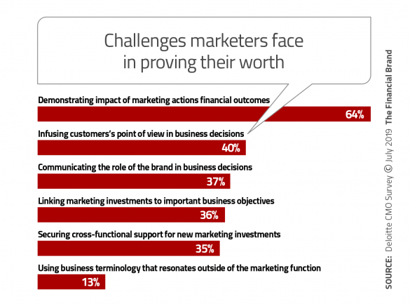 Challenges marketers face in proving their worth