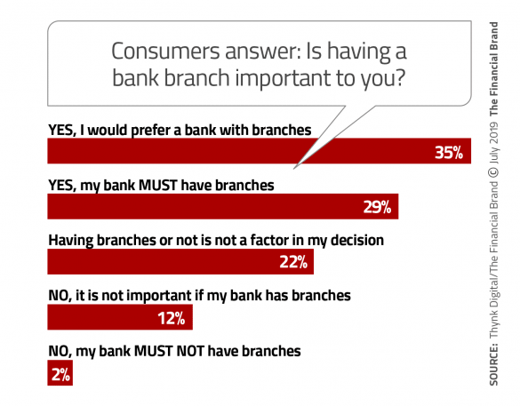 Consumers answer is having a bank branch important to you