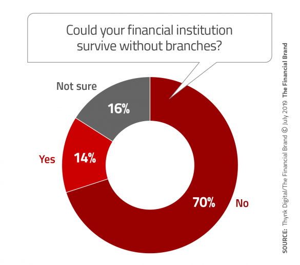 Could your financial istitution survive without branches