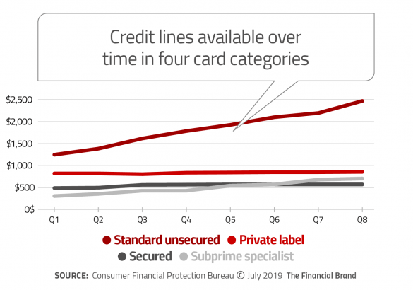 Credit lines available over time in four card categories