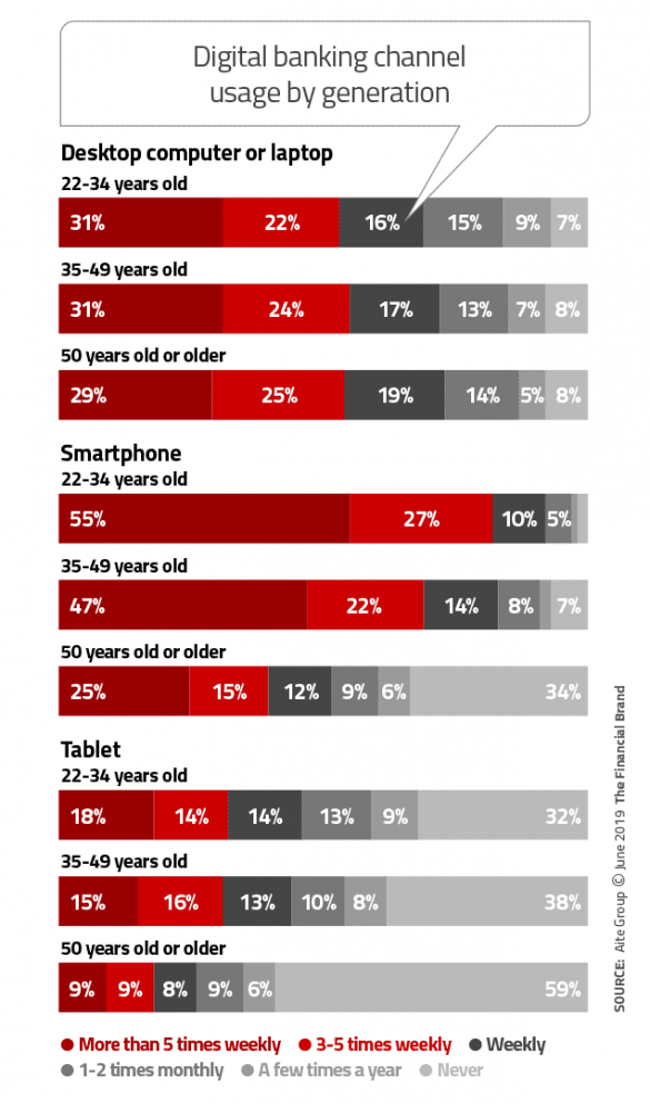 Digital banking channel usage by generation