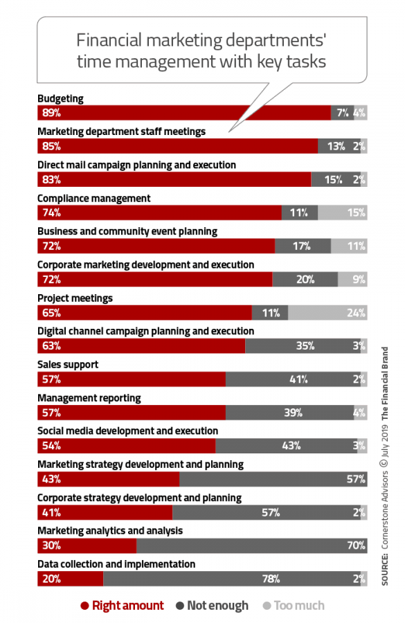 Financial marketing departments time management with key tasks