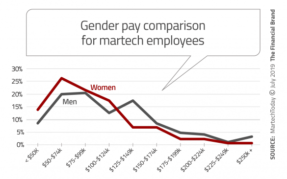 Gender pay comparison for martech employees