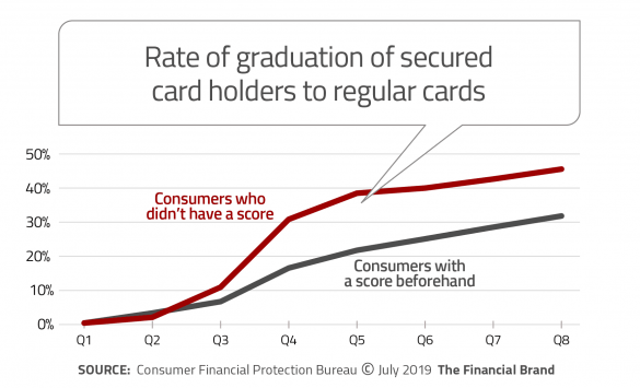 Graduation rate to unsecured card by former secured card holders