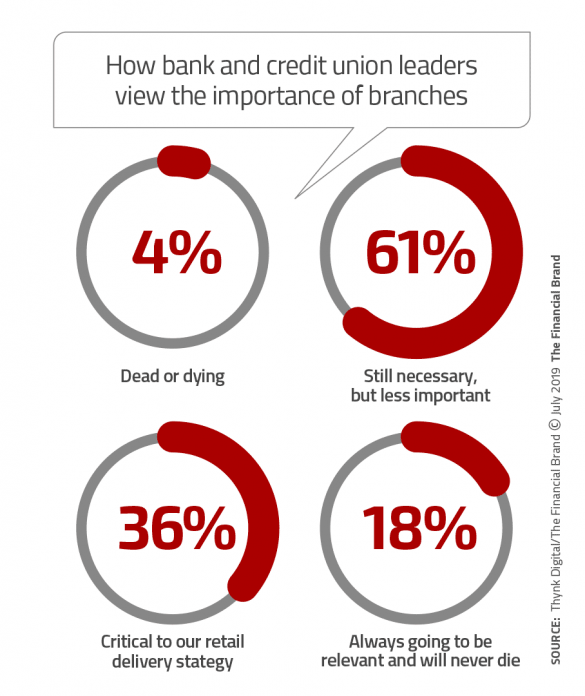 How bank and credit union leaders view the importance of branches