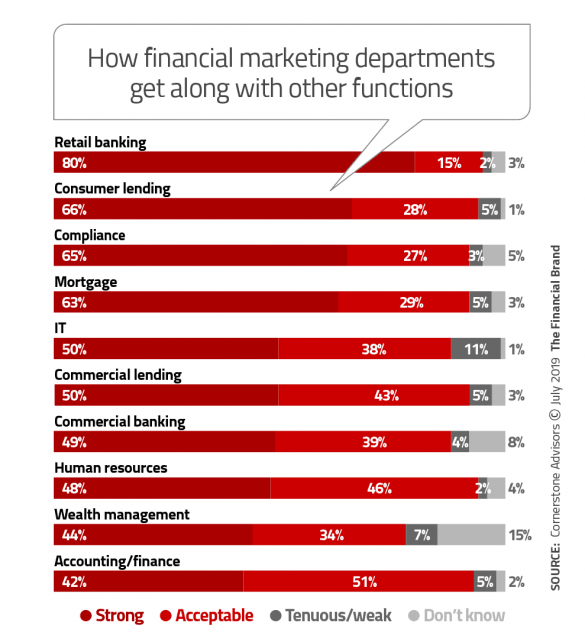 How financial marketing departments get along with other functions