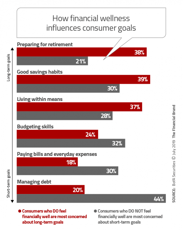 How financial wellness influences consumer goals