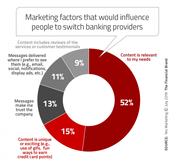 Marketing factors that would influence people to switch banking providers