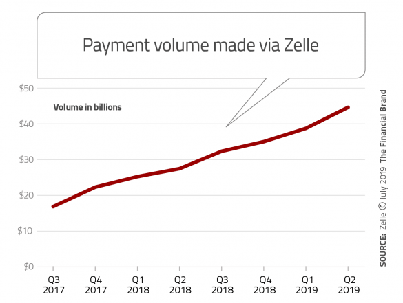 Payment volume made via Zelle