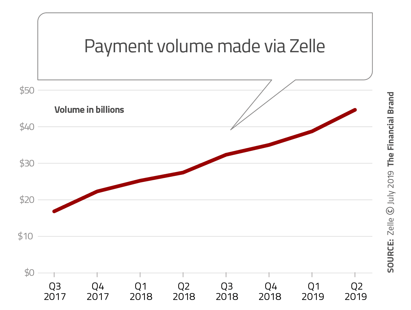 Zelle Outpacing PayPal's Venmo in Person-to-Person Payments