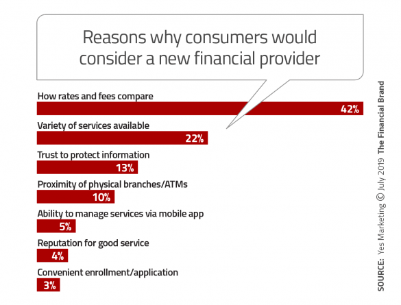 Reasons why consumers would consider a new financial provider