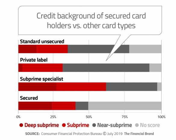 Credit background of secured card holders versus other card types