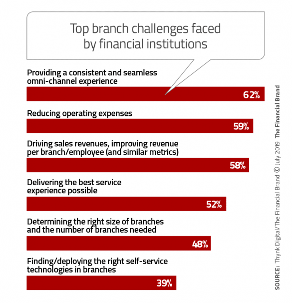 Top branch challenges faced by financial institution leaders