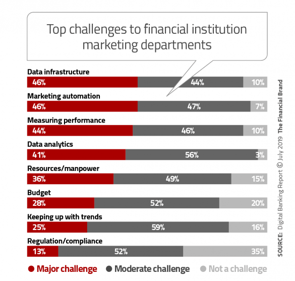 Top challenges to financial institution marketing departments