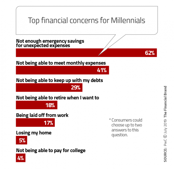 Top financial concerns for millennials
