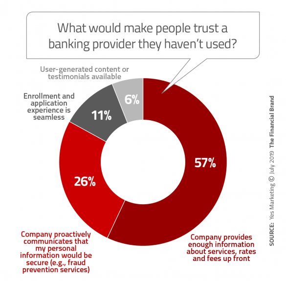 What would make people trust banking provider they have not used