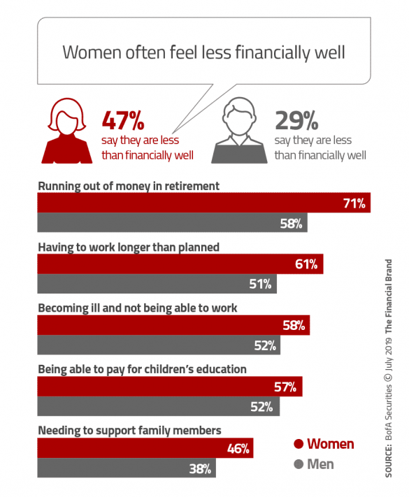 Women often feel less financially well