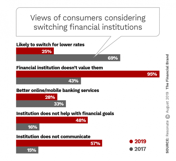 Views-of-consumers-considering-switching-financial-institutions
