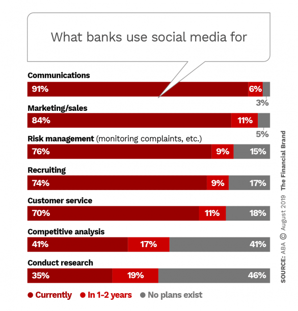 What banks use social media for