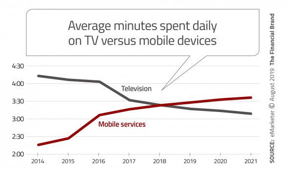 Average minutes spent daily on TV versus mobile device