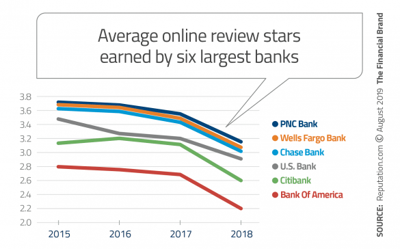 Average online review stars earned by six largest banks