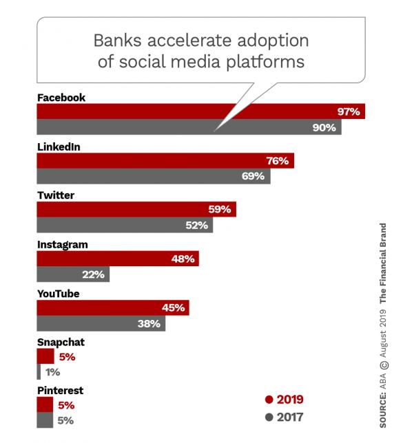 Banks accelerate adoption of social media platforms