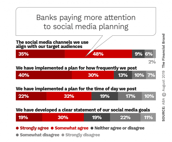Banks paying more attention to social media planning