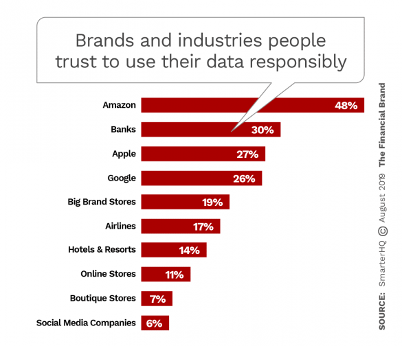 Brands and industries consumers trust to use their data responsibly