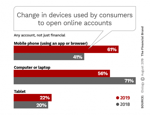 Change in devises used by United States consumers to open new online accounts