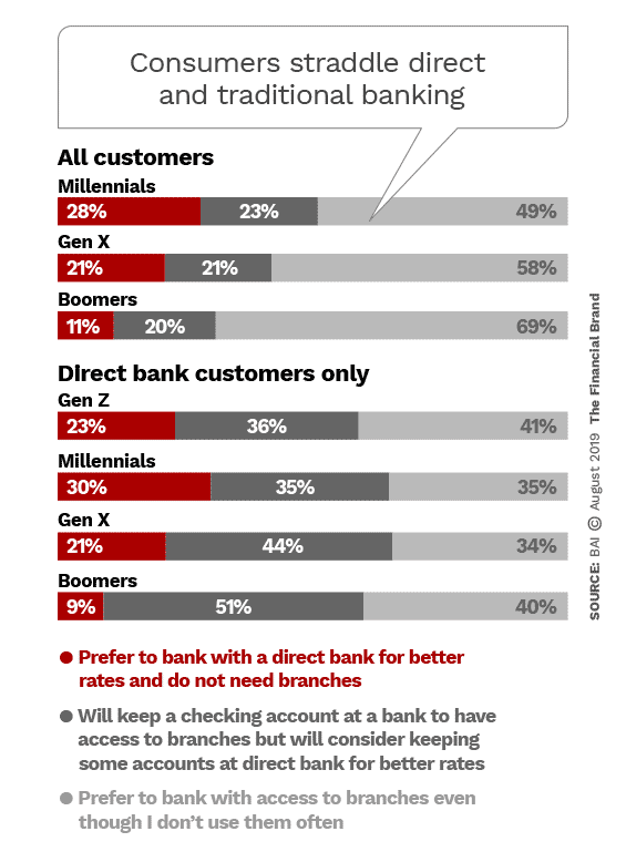 Consumers straddle direct and traditional banking