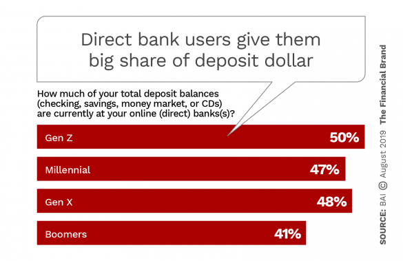 Direct bank users give them big share of deposit dollar